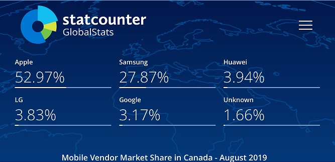 statcounter_mobile_vendor_market_share_canada_august-2019
