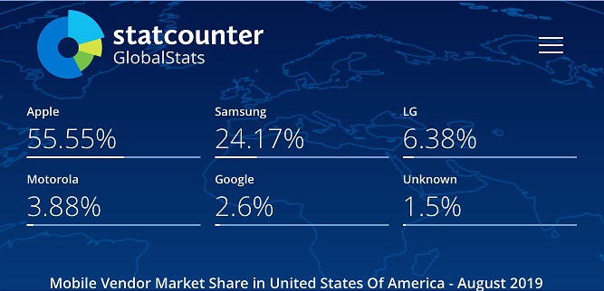 statcounter_mobile_vendor_market_share_usa_august-2019