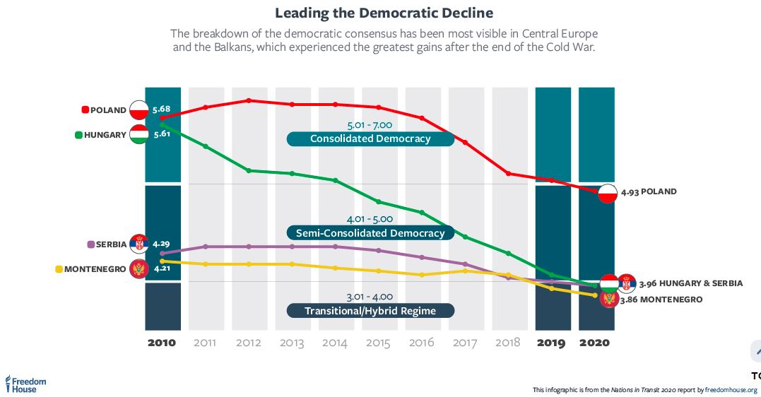 freedom_house_democratic_decline_hungary_2020