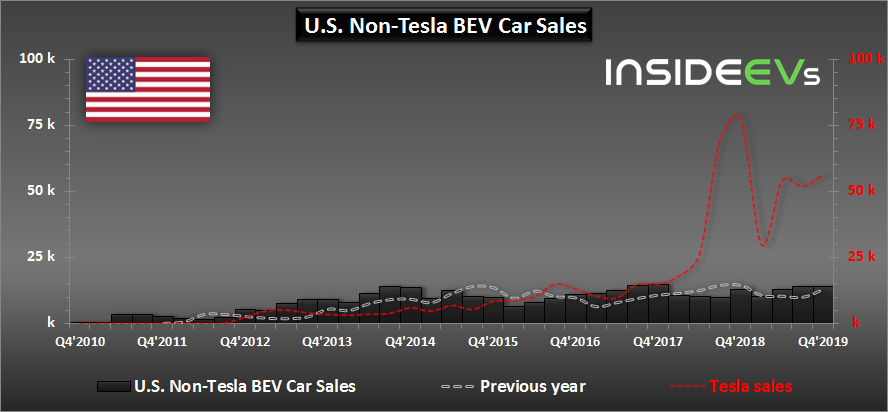 insideevs_non-tesla_all-electric_car_sales_-_2019